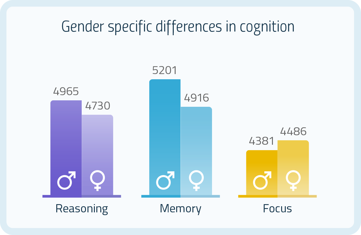 Difference gender female brain join